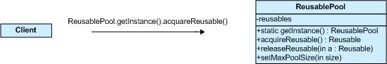 Design pattern 04 creational object pool pattern java for Pool design pattern java