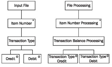 History of uml methods and notations ccuart Choice Image