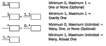 Class diagram figure 432 multiplicities ccuart Image collections