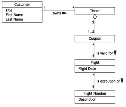 Constructing class diagrams figure 442 edited class diagram for passenger list ccuart Image collections