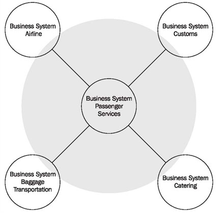 Business Processes And Business Systems