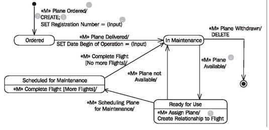 statechart diagram : state chart diagram - findchart.co