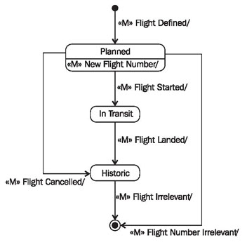 constructing statechart diagramsfigure    statechart diagram of the class  quot flight quot