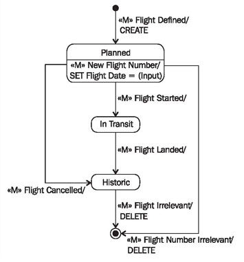 Constructing statechart diagrams figure 454 statechart diagram of the class flight with actions ccuart Choice Image