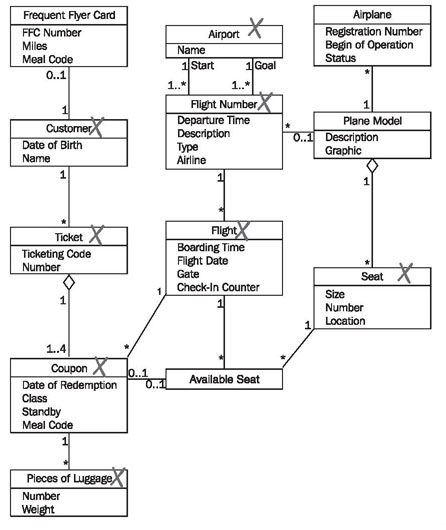 Constructing communication diagrams figure 468 marked simplified class diagram ccuart Gallery