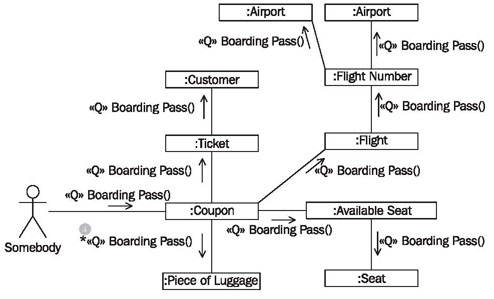 Communication Pattern Diagram Not Lossing Wiring Diagram