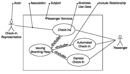 Use case diagrams ccuart Images