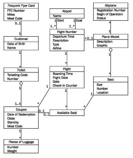 constructing class diagramsfigure    class diagram of the it system  quot passenger services quot