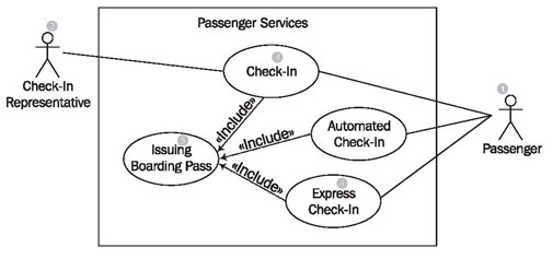 Use case diagrams reading use case diagrams ccuart Images