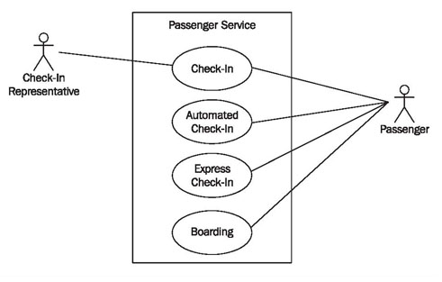 Airline Reservation System Use Case Diagram Book A Plane