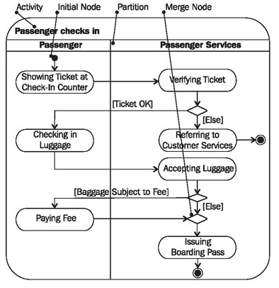 activity diagramsfigure    activity diagram of the activity  quot passenger checks in quot