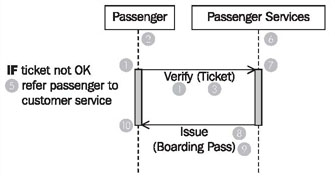 Sequence diagrams figure 323 sequence diagram passenger check in ccuart Choice Image