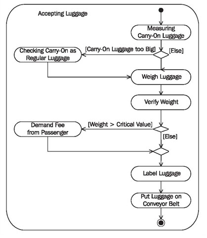 Activity diagram read next modeling it systems ccuart Image collections
