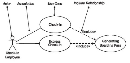 Uml use case diagram examples for online shopping of web customer.