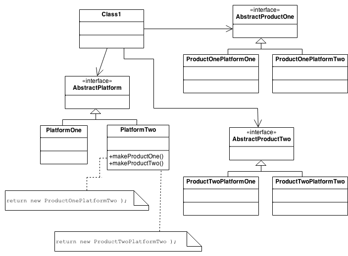Scheme of Abstract Factory
