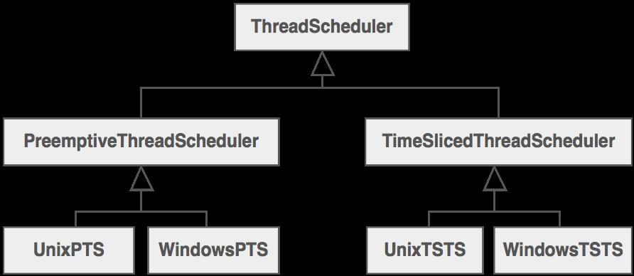 ThreadScheduler