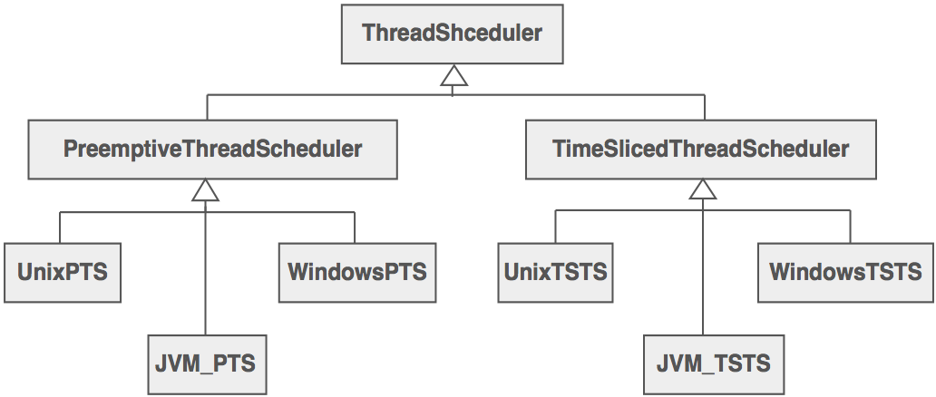 ThreadScheduler with java