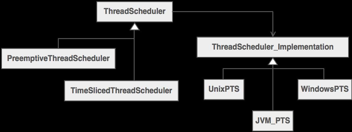 ThreadScheduler Bridge