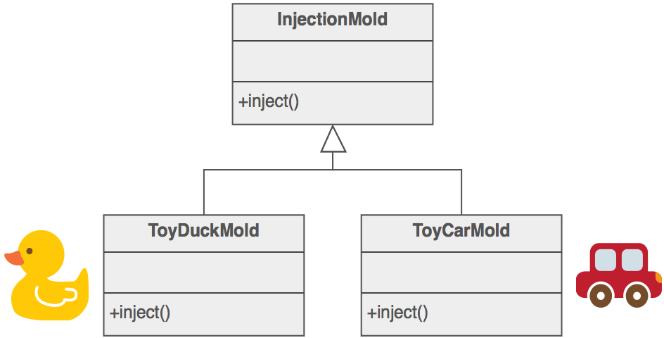 Example of Factory Method