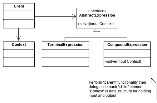 Scheme of Interpreter