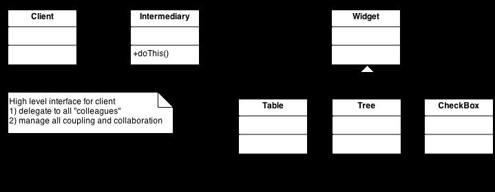 Mediator scheme
