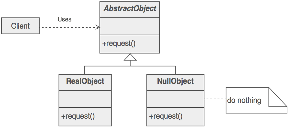 Null Object diagram